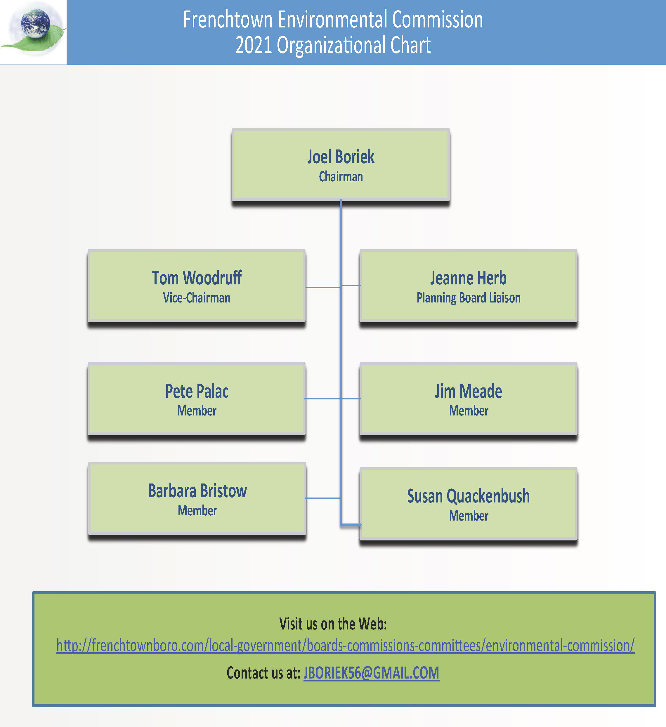 FEC Org Chart 0408